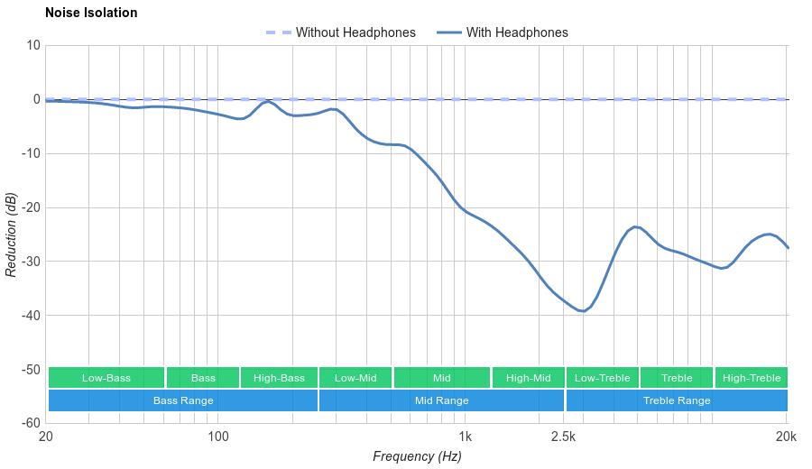 Samsung Level U Pro Noise Isolation