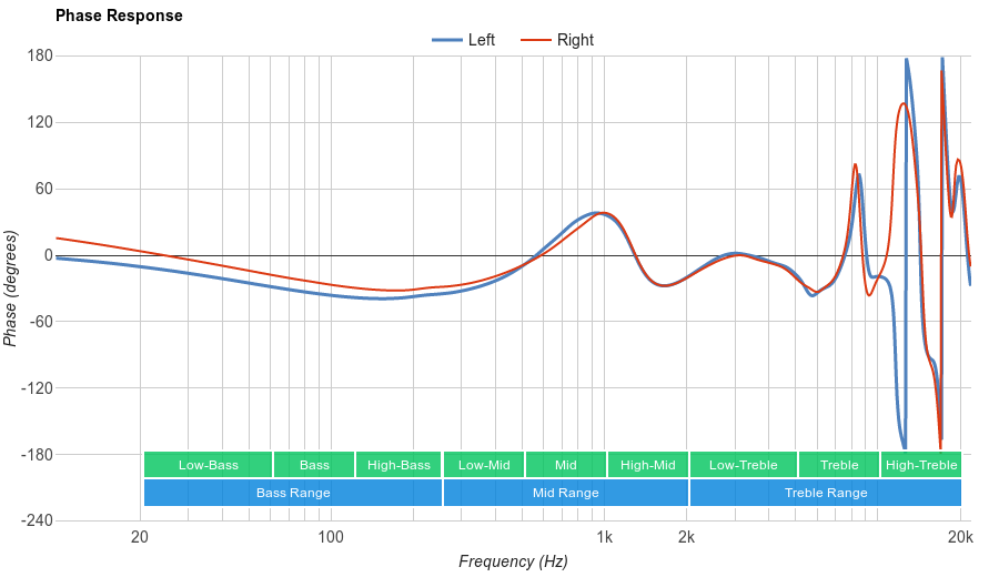 Samsung Level U Pro Phase Response