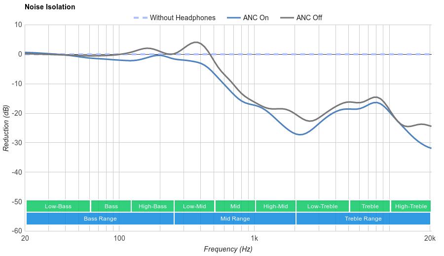 Sennheiser CXC-700 Noise Isolation