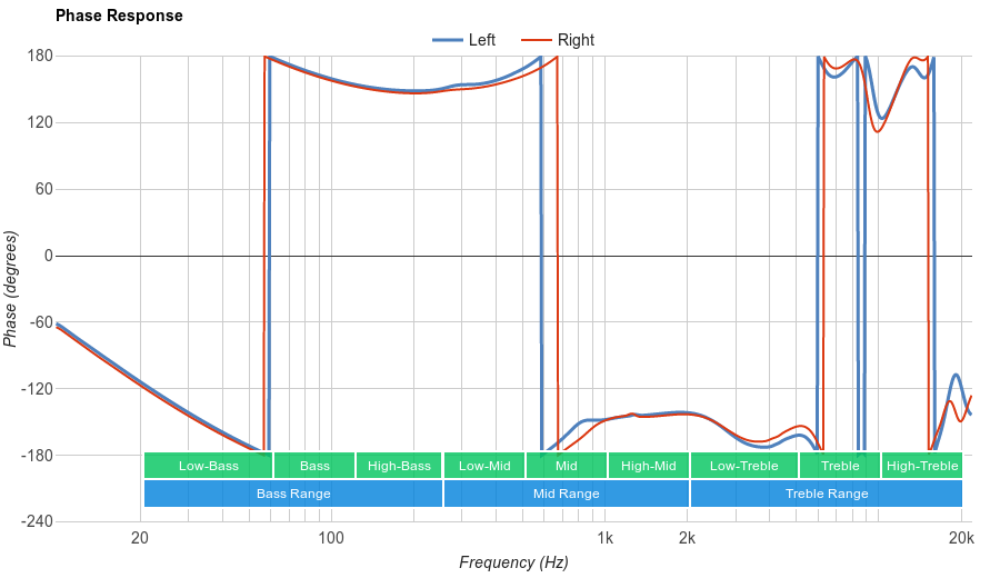Sennheiser CXC-700 Phase Response