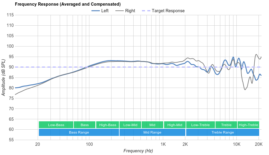 Sennheiser Game One Frequency Response