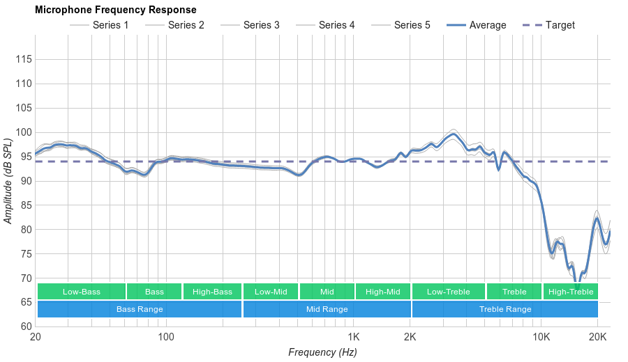 Sennheiser Game One Microphone Frequency Response