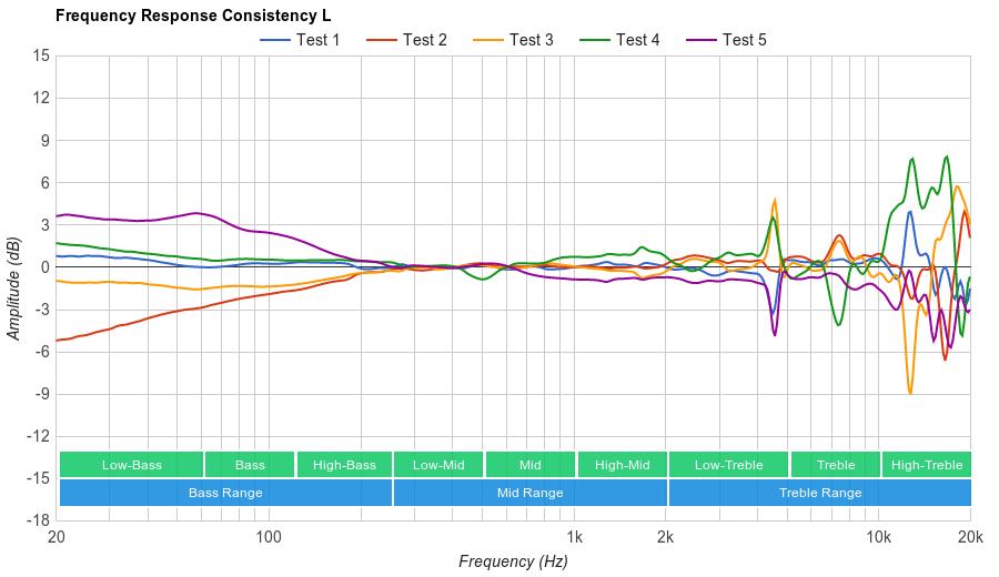 Sennheiser HD 201 Consistency L