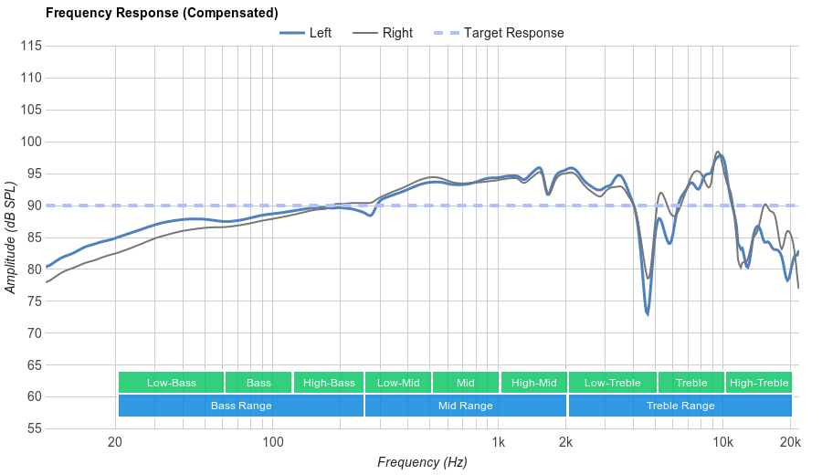 Sennheiser HD 201 Frequency Response