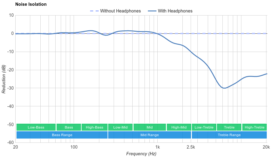 Sennheiser HD 201 Noise Isolation