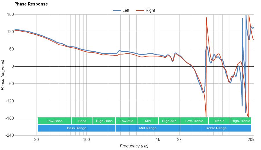 Sennheiser HD 201 Phase Response