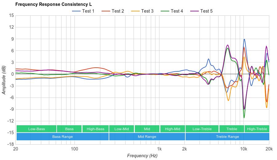 Sennheiser HD 202 II Consistency L