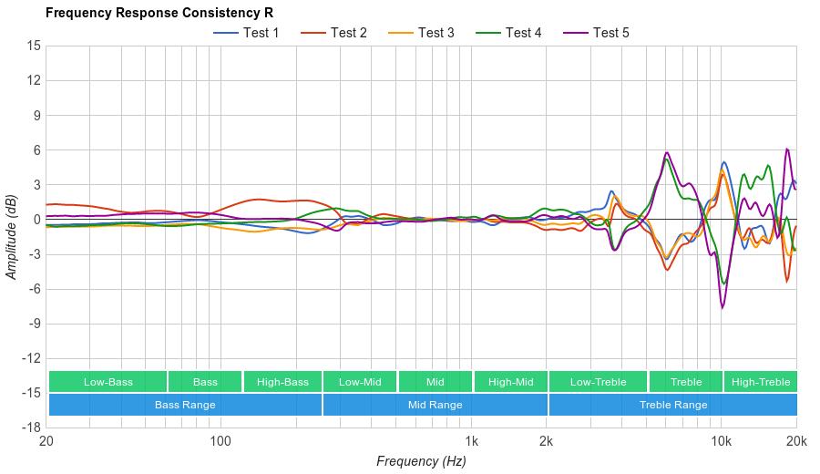 Sennheiser HD 202 II Consistency R