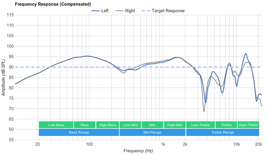Sennheiser HD 202 II Frequency Response