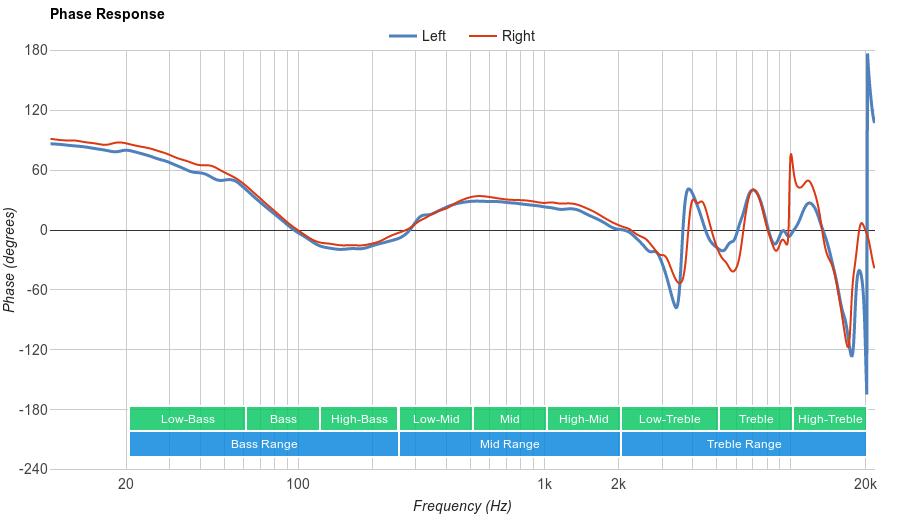 Sennheiser HD 202 II Phase Response