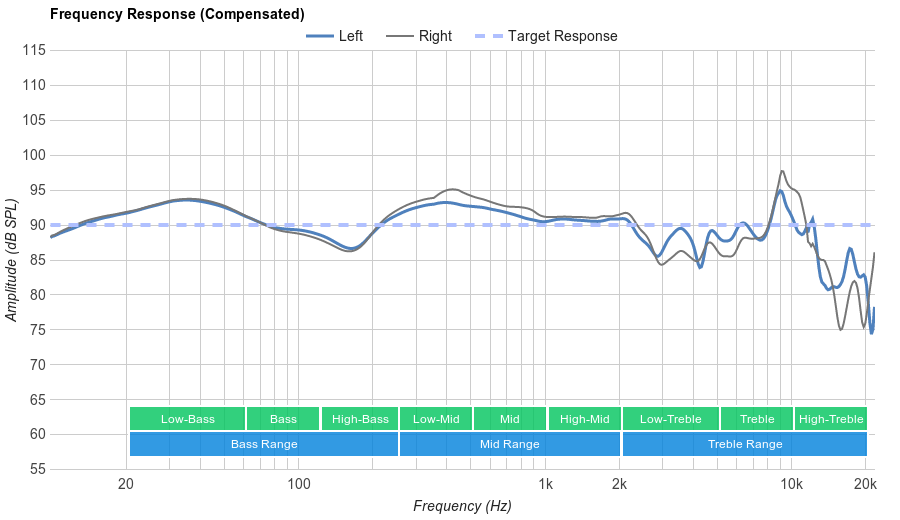 Sennheiser HD 280 Pro Frequency Response