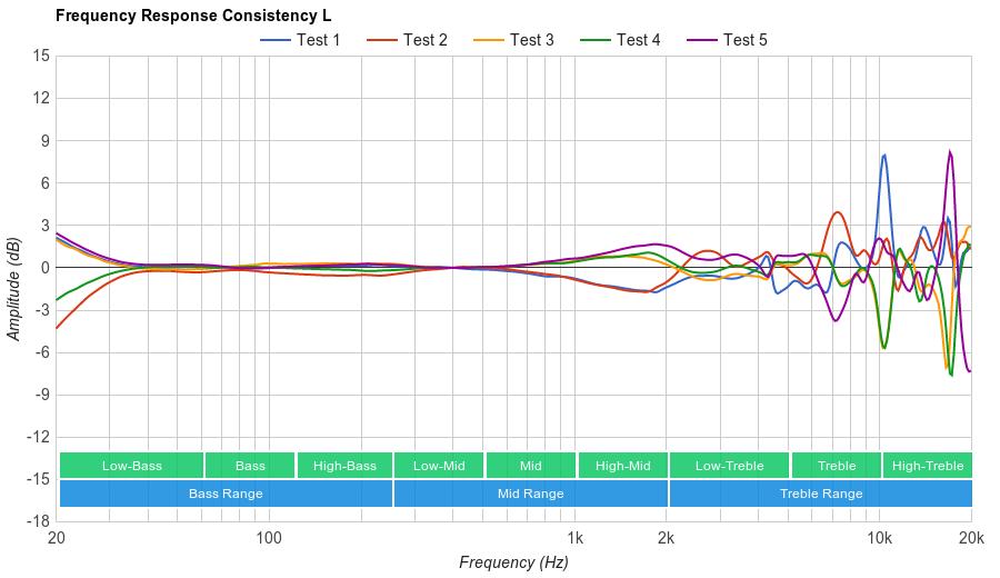 Sennheiser HD 4.50 Consistency L