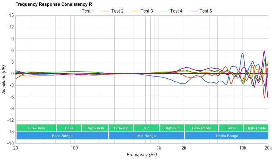 Sennheiser HD 4.50 Consistency R