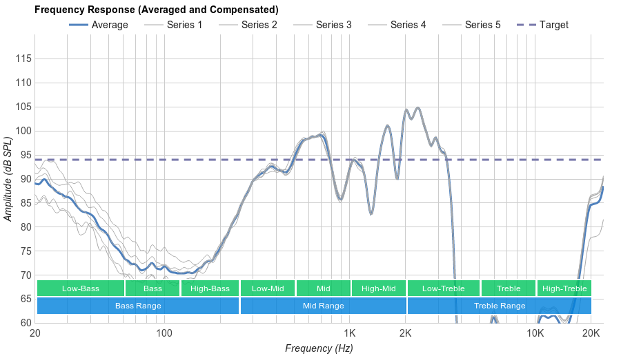 Sennheiser HD 4.50 Microphone Frequency Response