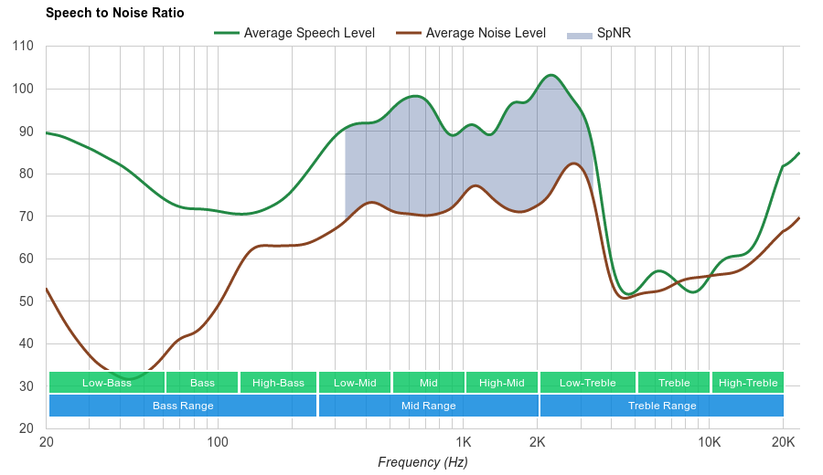 Sennheiser HD 4.50 SpNR