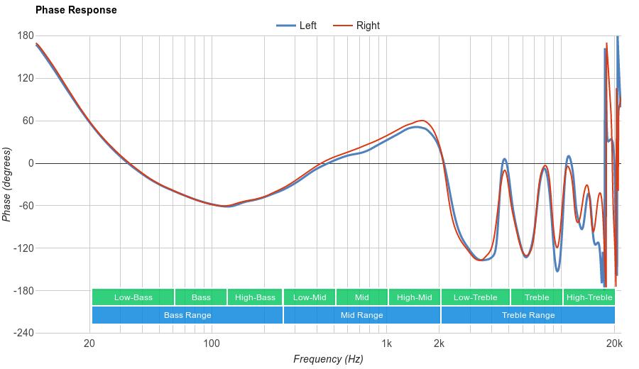 Sennheiser HD 4.50 Phase Response