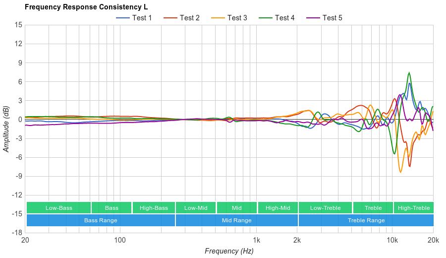 Sennheiser HD 518 Consistency L