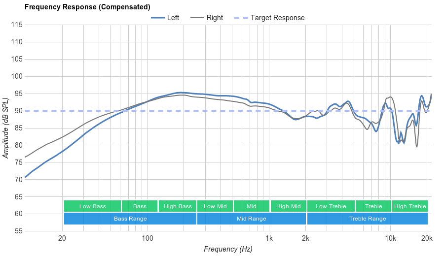 Sennheiser HD 518 Frequency Response