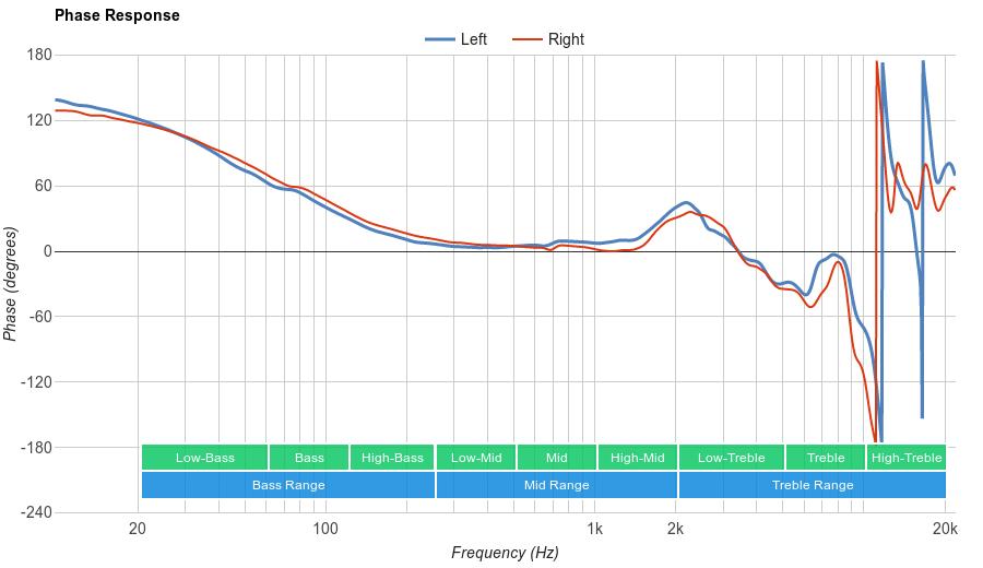 Sennheiser HD 518 Phase Response