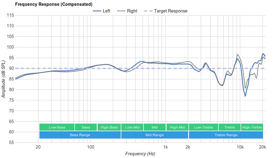 Sennheiser HD 598 Cs Frequency Response