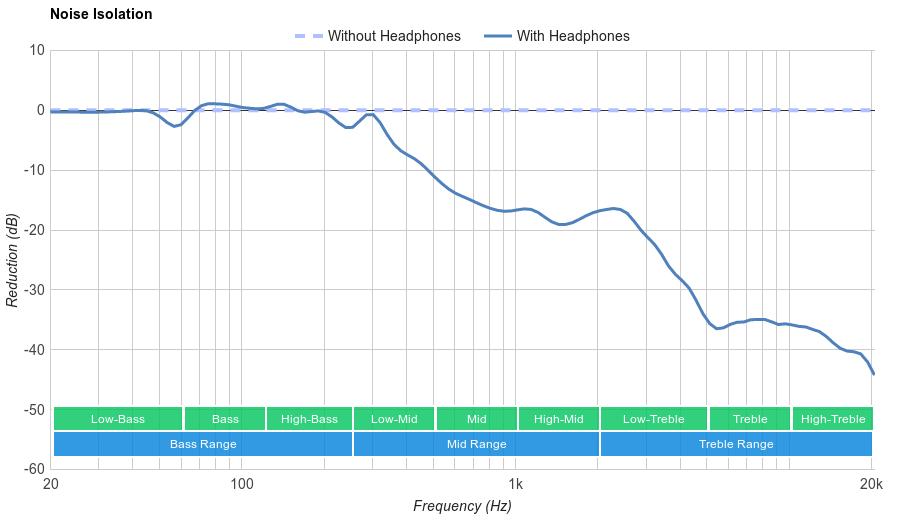 Sennheiser HD 598 Cs Noise Isolation