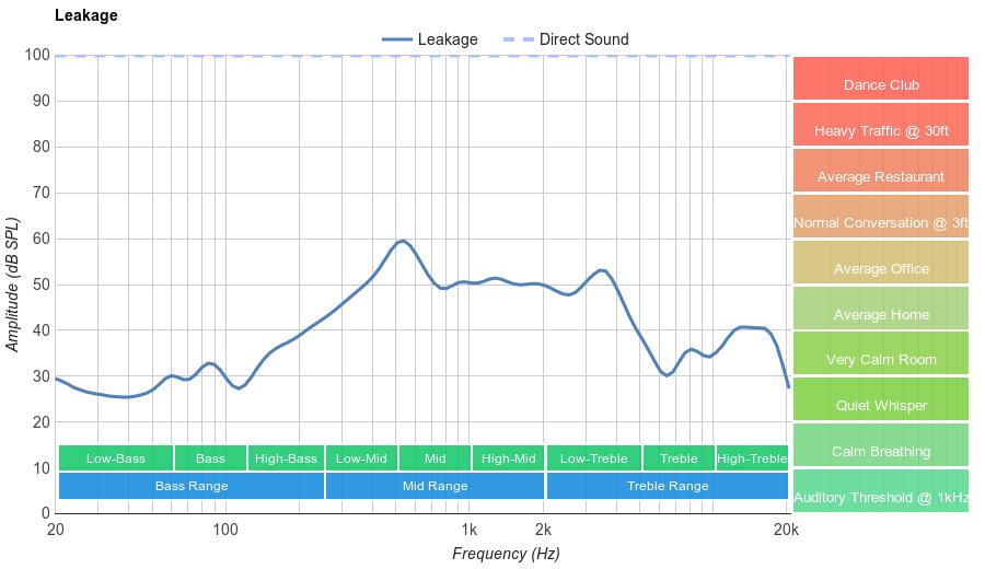 Sennheiser HD 598 Cs Leakage