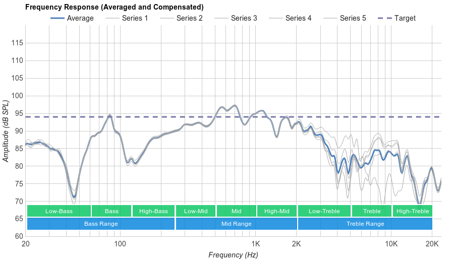 Sennheiser HD 598 Cs Microphone Frequency Response