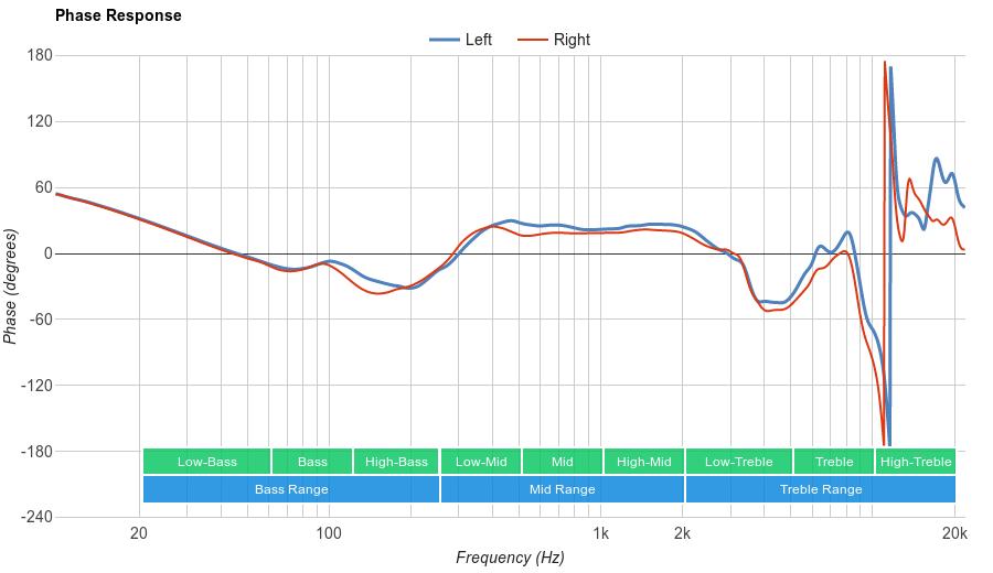 Sennheiser HD 598 Cs Phase Response