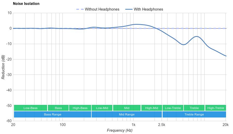 Sennheiser HD 598 Noise Isolation