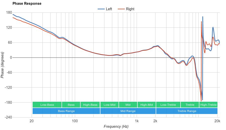 Sennheiser HD 598 Phase Response