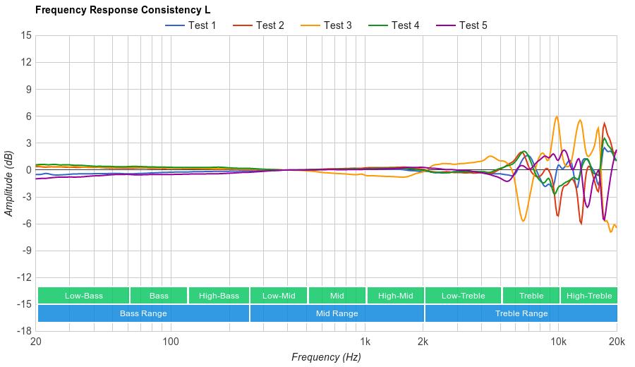 Sennheiser HD 600 Consistency L
