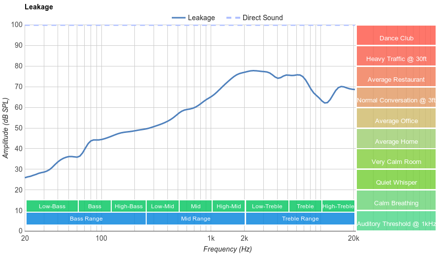 Sennheiser HD 600 Leakage
