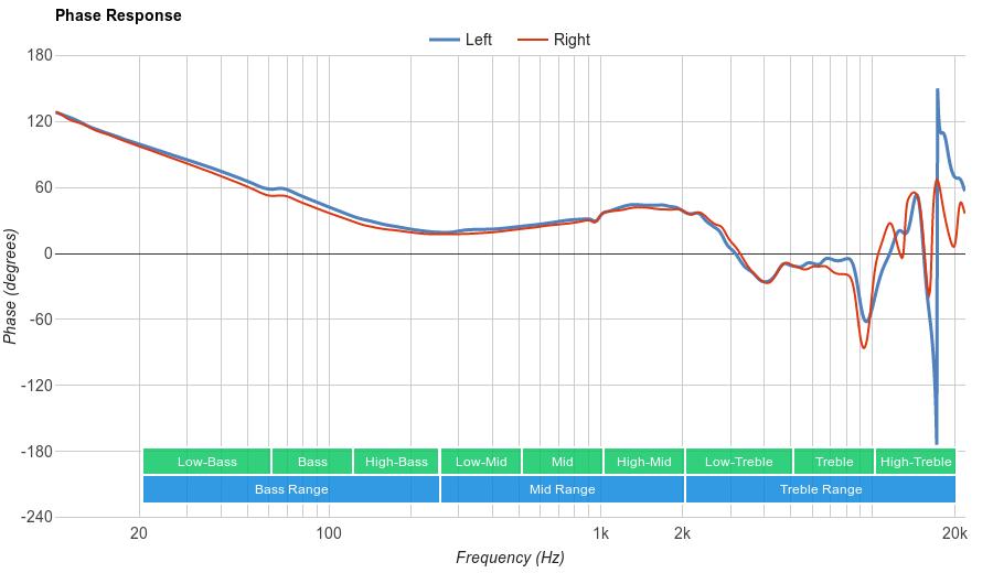 Sennheiser HD 600 Phase Response