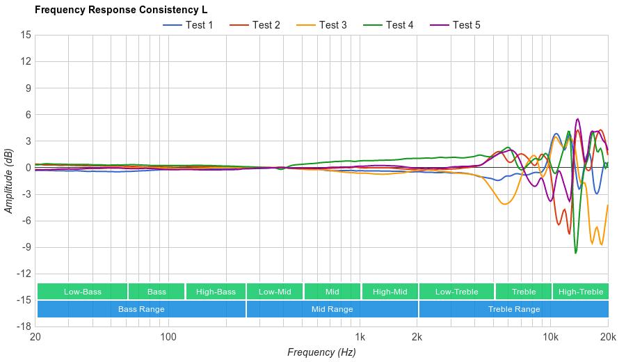 Sennheiser HD 650 Consistency L