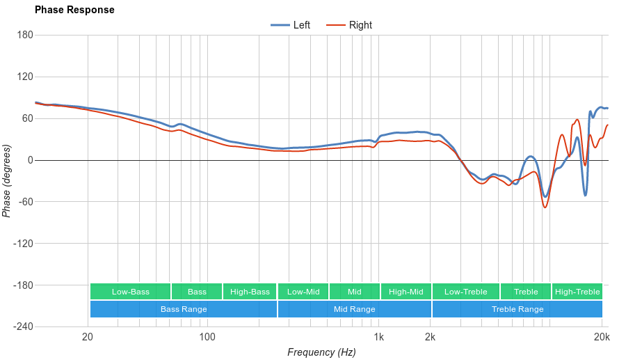 Sennheiser HD 650 Phase Response