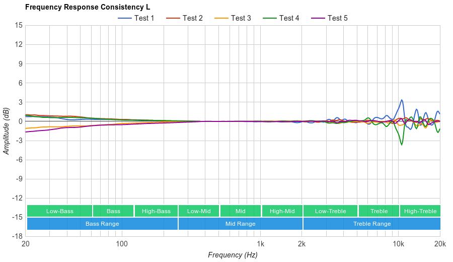 Sennheiser HD 800 S Consistency L