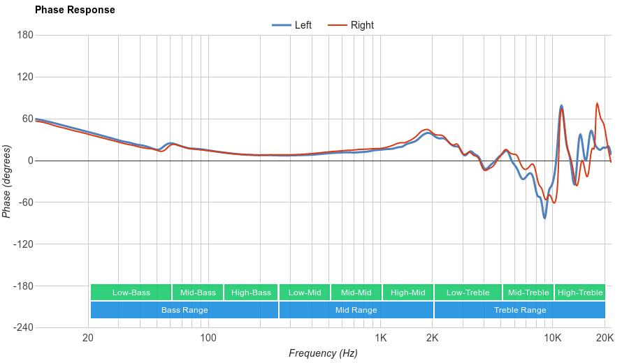 Sennheiser HD 800 S Phase Response