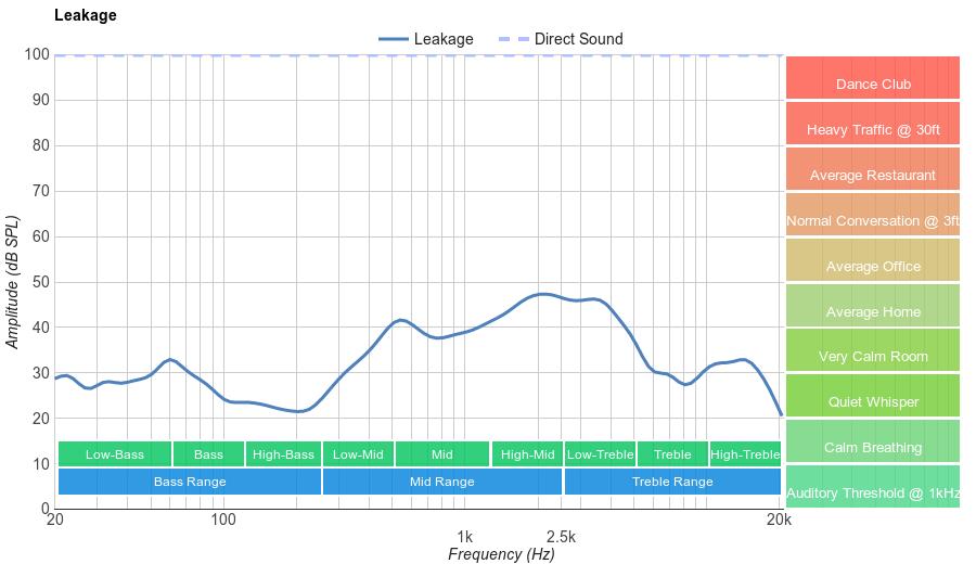 On-Ear Medium Leakage Graph