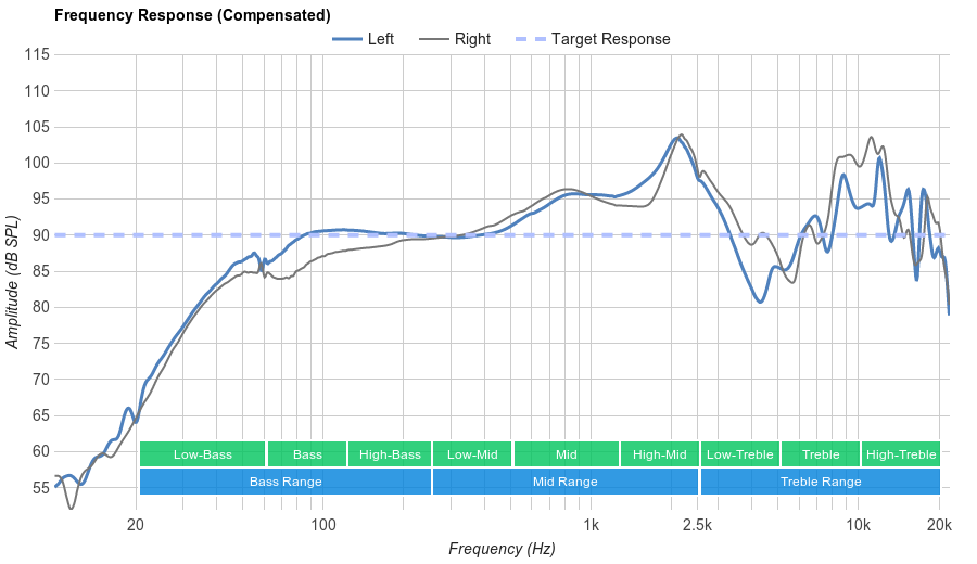 Sennheiser MM 550-X Frequency Response