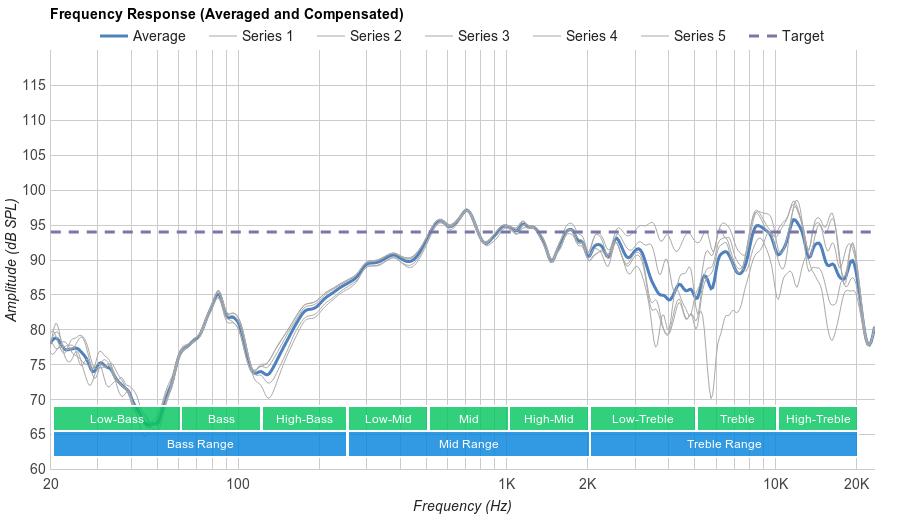 Sennheiser Momentum 2.0 On-Ear Microphone Frequency Response