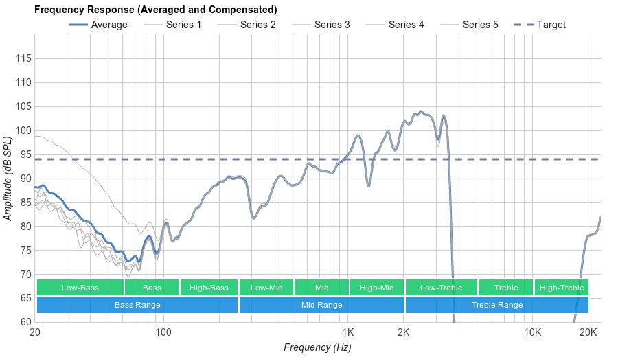 Sennheiser Momentum 2.0 Wireless Microphone Frequency Response