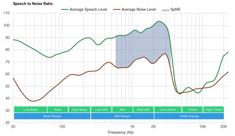 Sennheiser Momentum 2.0 Wireless SpNR