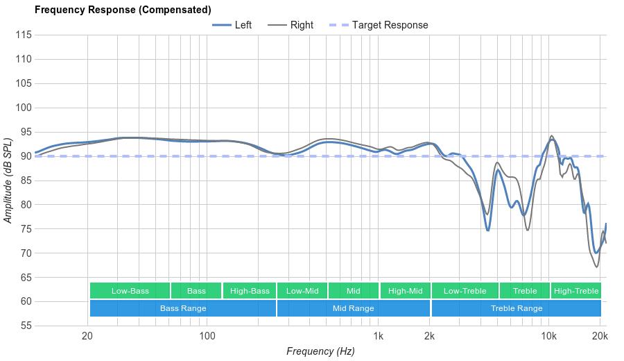 Sennheiser Momentum 2.0 Frequency Response