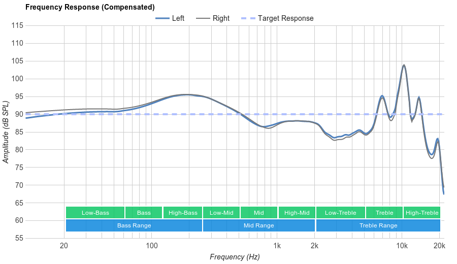 Sennheiser Momentum In-Ear Frequency Response
