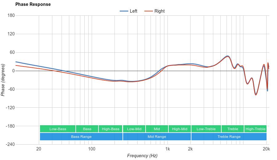 Sennheiser Momentum In-Ear Phase Response