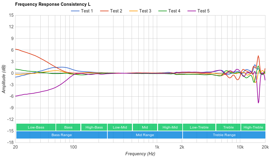 Sennheiser PXC 250 II Consistency L