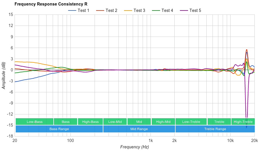 Sennheiser PXC 250 II Consistency R