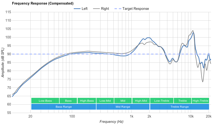 Sennheiser PXC 250 II Frequency Response
