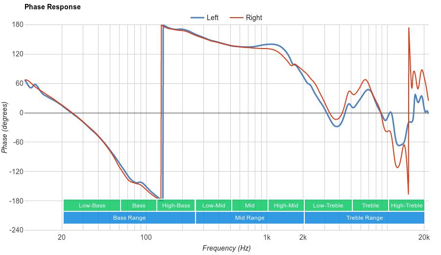 Sennheiser PXC 250 II Phase Response