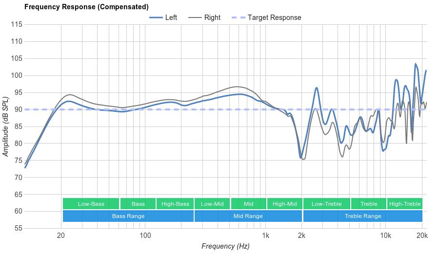 Sennheiser PXC 450 Frequency Response